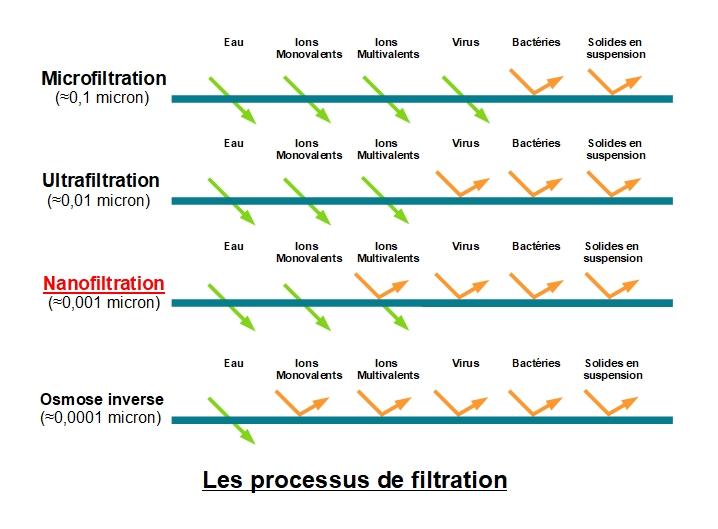 Processus de filtration